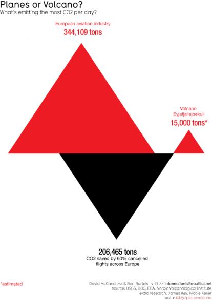 Umwelteinfluss Vulkan vs. Flugzeuge