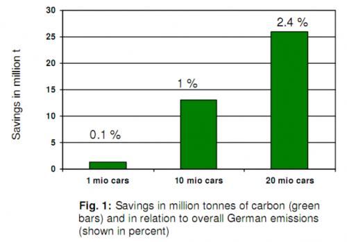 Elektroauto Deutschland Einsparungen CO2