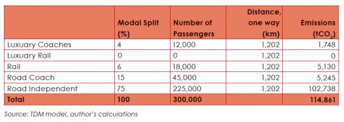 Emissionen Landverkehr Fußball-WM Südafrika Modal Split 2010