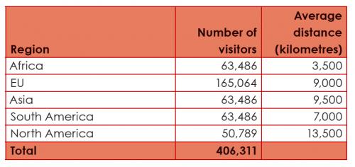 Herkunft Fans Kontinente Zahl Fluggäste Wm 2010