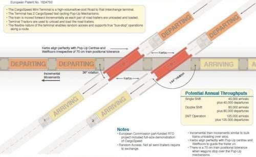 CargoSpeed Roro Lolo Ablauf System Midi Terminal