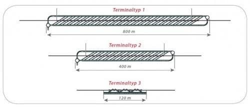 Modalohr Terminalplanung Terminaltypen