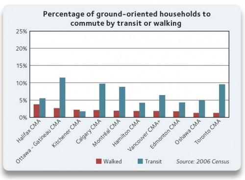 Anteil der Hausbesitzer / Hausbewohner die mit dem ÖPNV fahren oder zu Fuß gehen