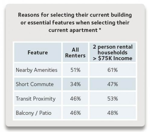Entscheidungsgrundlage bei der Wohnungssuche: Erreichbarkeit des ÖPNV und kurze Wege