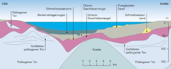 Geologischer Querschnitt des Fehmarnbelt - wichtig für den Bau der festen Fehmarnbeltquerung ob Brücke oder Tunnel