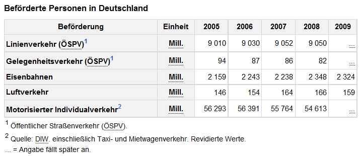Beförderte Personen in Deutschland 2005-2009 - Statistisches Bundesamt