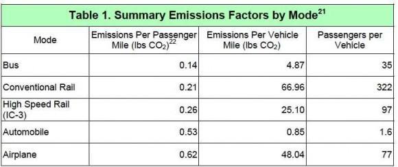 Gegenüberstellung Energieeffizienz Auto Eisenbahn Flugzeug Hochgeschwindigkeitszug Datentabelle