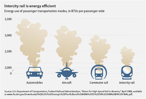 Gegenüberstellung Energieeffizienz Auto Eisenbahn Flugzeug Hochgeschwindigkeitszug