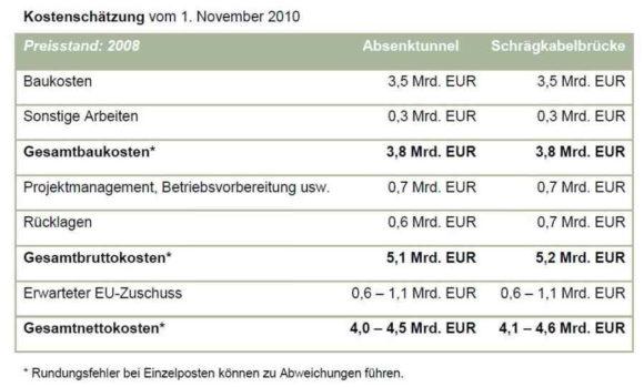 Kostenschätzung der Fehmarnbeltquerung - Tunnel und Brücke - Stand November 2010
