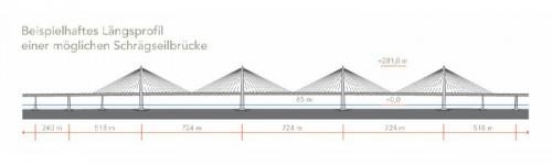Längsprofil Fehmarnbelt-Brücke Schrägseilbrücke