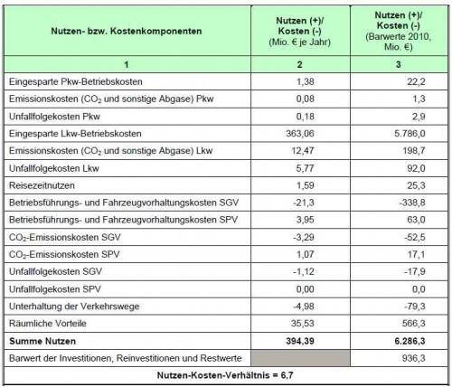 Nutzen-Kosten Fehmarnbeltquerung Schiene Hinterlandanbindung Puttgarden-Lübeck