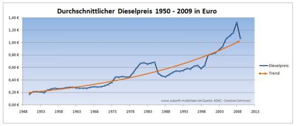 Preisentwicklung Diesel 1950 - 2009