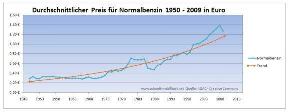 Preisentwicklung Normalbenzin 1950 - 2009