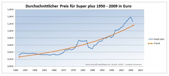 Preisentwicklung Super Plus 1950 - 2009