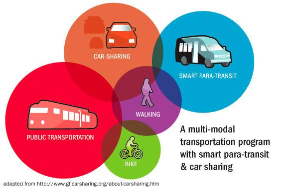 Carsharing Multimodal Para-Transit