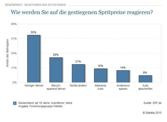 Reaktion der Autofahrer auf steigende Spritpreise in Deutschland ZFD Forschungsgruppe Wahlen