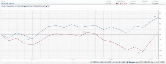 Ölpreis Januar 2011 WTI Brent Verlauf