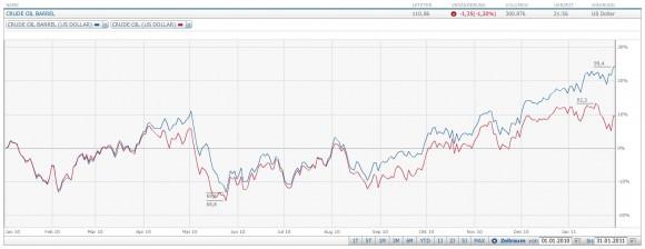 Ölpreis 2010 Verlauf Januar 2010 Januar 2011 WTI Brent Barrel Rohöl