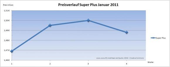 Benzinpreis Super Plus Preisverlauf Januar 2011