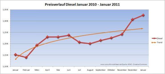 Preisverlauf Diesel 2010 Januar 2010 Januar 2011 Dieselpreis Treibstoffpreis