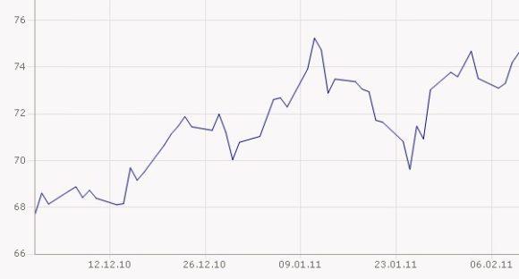 Ölpreis in Euro Barrel Brent Januar 2011