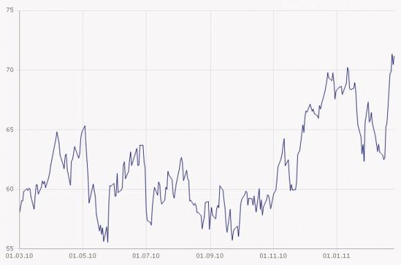 Ölpreis in Euro Barrel WTI März 2010 bis Ende Februar 2011