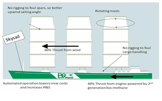 Technische Ausstattung eines modernen Segelschiffs des 21. Jahrhunderts B9 Shipping