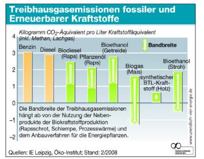 Treibhausemissionen Fossiler und erneuerbarer Kraftstoffe im Vergleich IE Leipzig Öko Institut