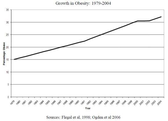 Wachsende Fettleibigkeit in den USA Anstieg 1979 - Heute
