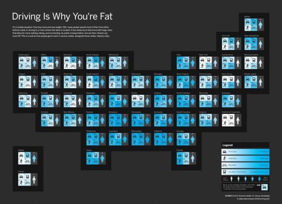 USA Vergleich Bundesstaaten Autonutzung Übergewicht