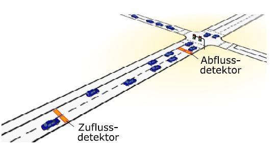 Chaotische Ampelsteuerung Detektoren Stefan Lämmer  Prof. Dr. Dirk Helbing