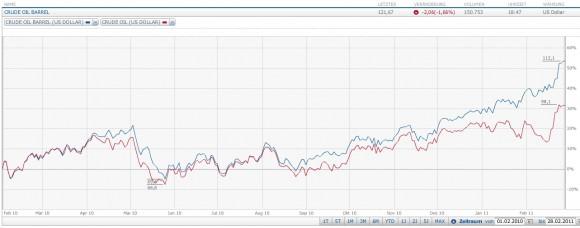 Ölpreis Verlauf Februar 2010 - Februar 2011 WTI Brent