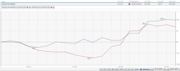 Ölpreis Verlauf Februar 2011 WTI Brent