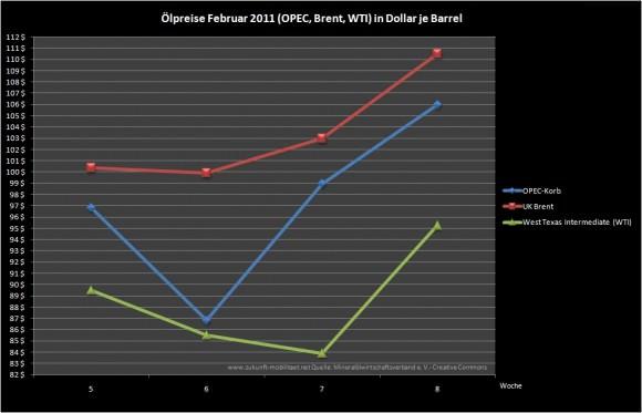 Oelpreise-Februar-2011-verlauf-wti-brent-opec