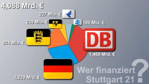 Offizielle Finanzierung von Stuttgart 21 aufgeteilt nach der Lastenverteilung auf Deutsche Bahn, Stadt Stuttgart, Baden-Württemberg, Flughafen Stuttgart sowie den Verband Region Stuttgart