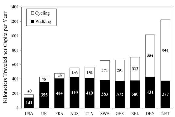 Entfernung Fußgänger Radfahrer im Jahr USA Europa