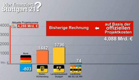 Reale Kostenverteilung Stuttgart 21 auf Finanzierungsträger Stadt Land und Bund Kostenanteile reale und offizielle Berechnungen