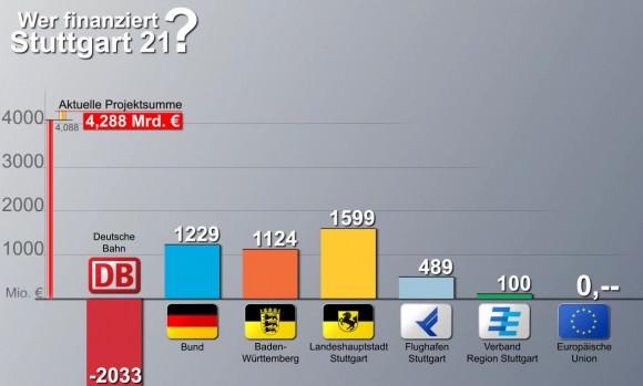 Wirkliche Finanzierungsanteile von Stuttgart 21 aufgeteilt nach der Lastenverteilung auf Deutsche Bahn, Stadt Stuttgart, Baden-Württemberg, Flughafen Stuttgart sowie den Verband Region Stuttgart