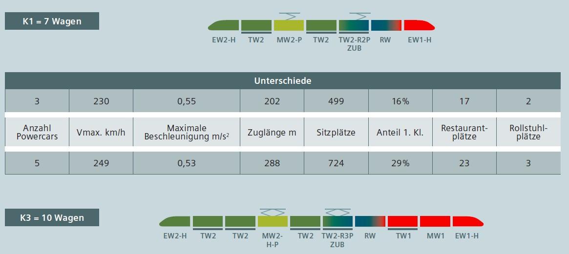 ICx Unterschiede siebenteilig zehnteilig Basiskonfiguration IC EC ICE ab 2016
