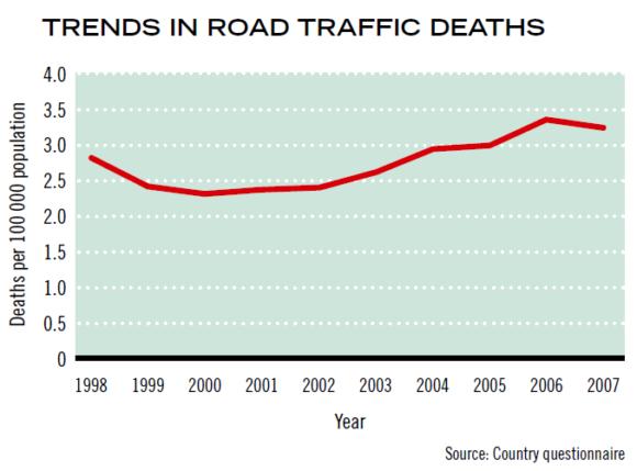 Verkehrstote Äthiopien Entwicklung der letzten Jahre Unfallzahlen