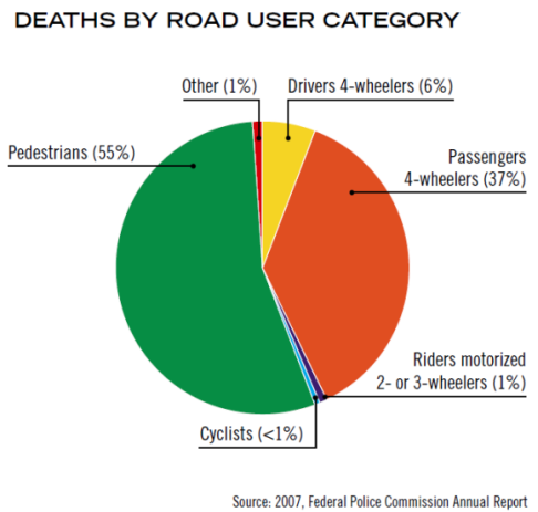 Verkehrstote Äthiopien nach Verkehrsmodi 2007