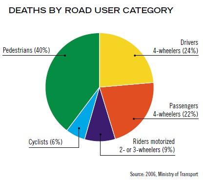 Verkehrstote in Albanien nach Verkehrsmodi Jahr 2006 WHO