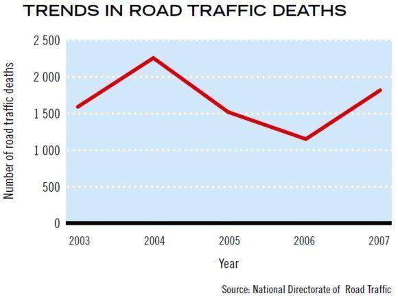Verkehrstote in Angola Afrika Entwicklung Unfallzahlen