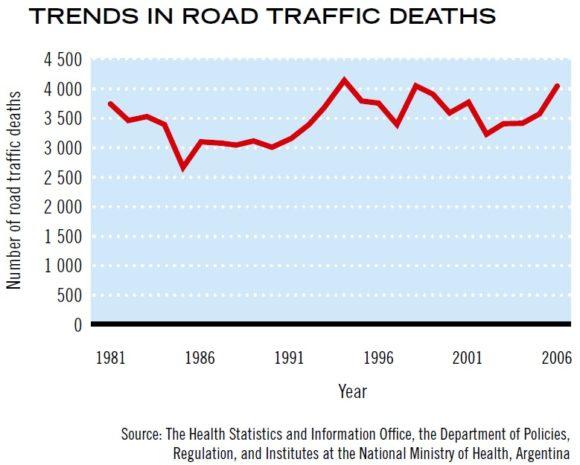 Entwicklung Zahl der Verkehrstoten in Argentinien Unfallzahlen