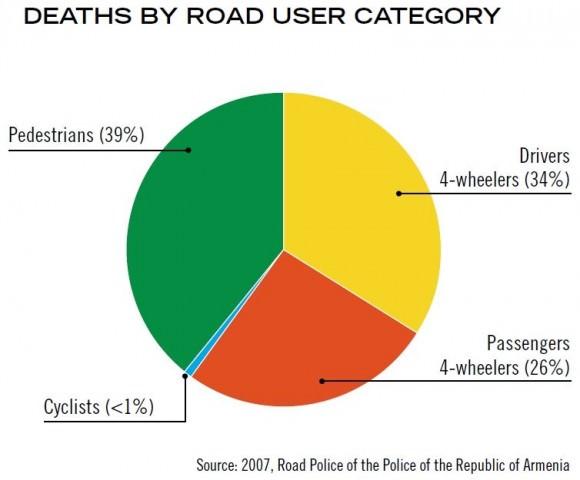 Verkehrstote in Armenien nach Verkehrsmodi Jahr 2006