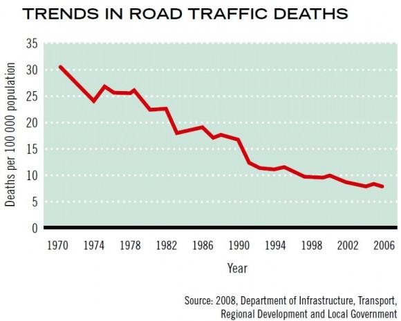Entwicklung Zahl der Verkehrstoten in Australien Unfallzahlen