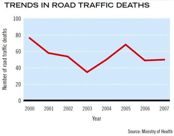 Entwicklung Zahl der Verkehrstoten auf den Bahamas Unfallzahlen