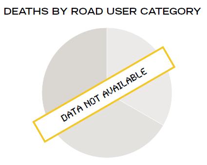 Verkehrstote nach Verkehrsart - keine Daten vorhanden / erhoben