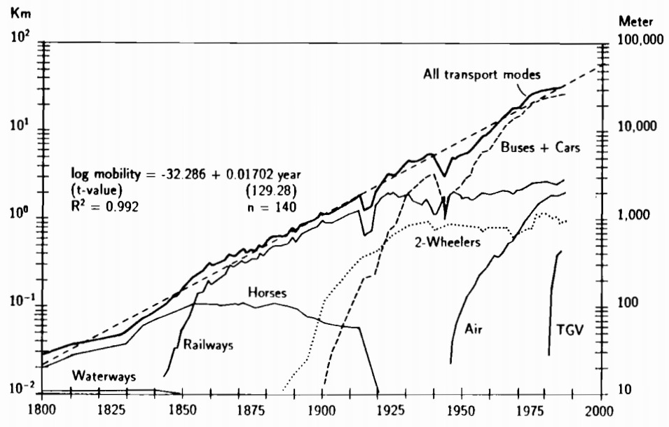 Tagesentfernung Wegelänge Frankreich nach Verkehrsmittel historisch