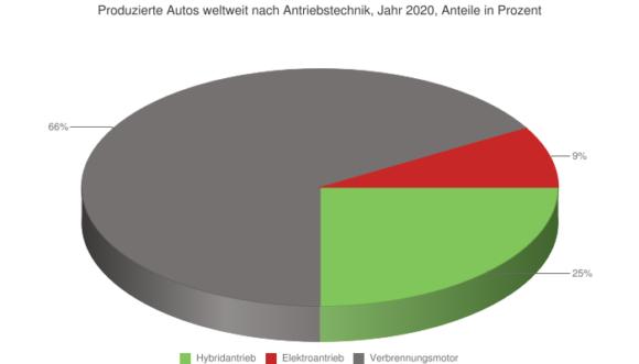 Antriebstechnik Prognose 2020 Absatz PKW Produktion Hybrid Elektroantrieb VerbrennungsmotorCC BY-NC-SA 3.0